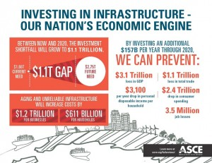 Charts_Infrastructure_Investing in US infra._ASCE 2013